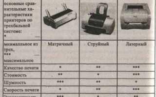 Максимальная скорость печати лазерного, матричного и струйного принтера